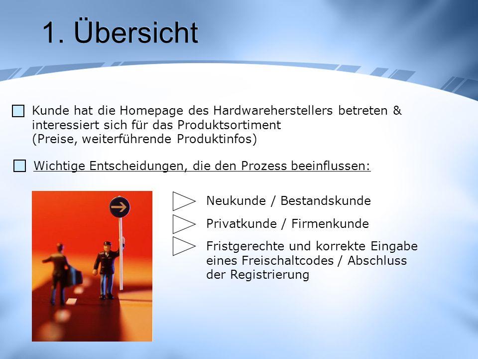 1. Übersicht Kunde hat die Homepage des Hardwareherstellers betreten & interessiert sich für das Produktsortiment.