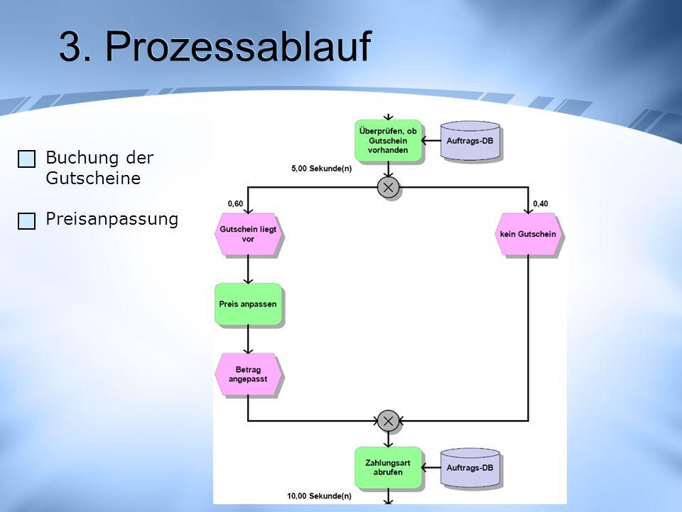 3. Prozessablauf Buchung der Gutscheine Preisanpassung