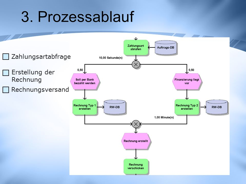 3. Prozessablauf Zahlungsartabfrage Erstellung der Rechnung
