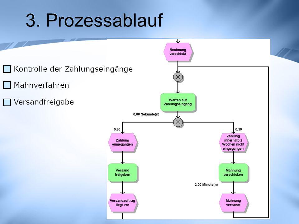 3. Prozessablauf Kontrolle der Zahlungseingänge Mahnverfahren