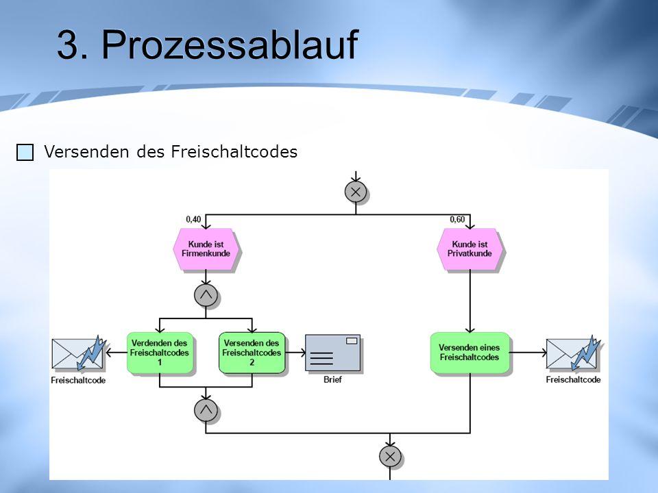 3. Prozessablauf Versenden des Freischaltcodes