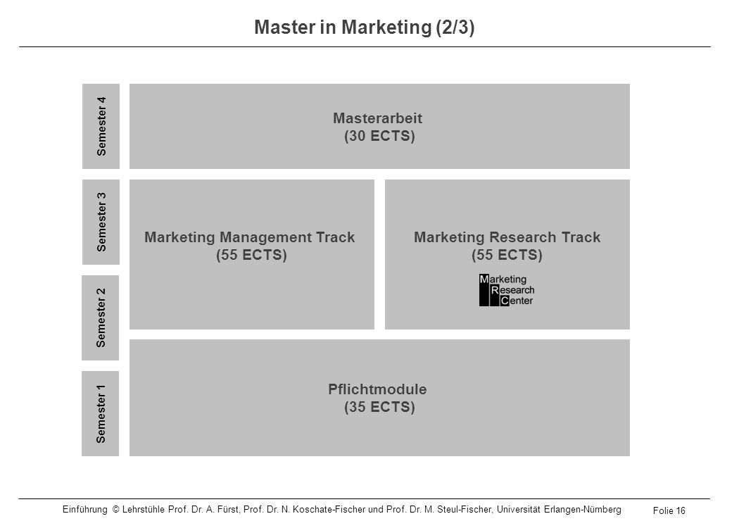 Master in Marketing (2/3)