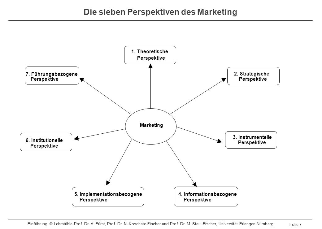 Die sieben Perspektiven des Marketing
