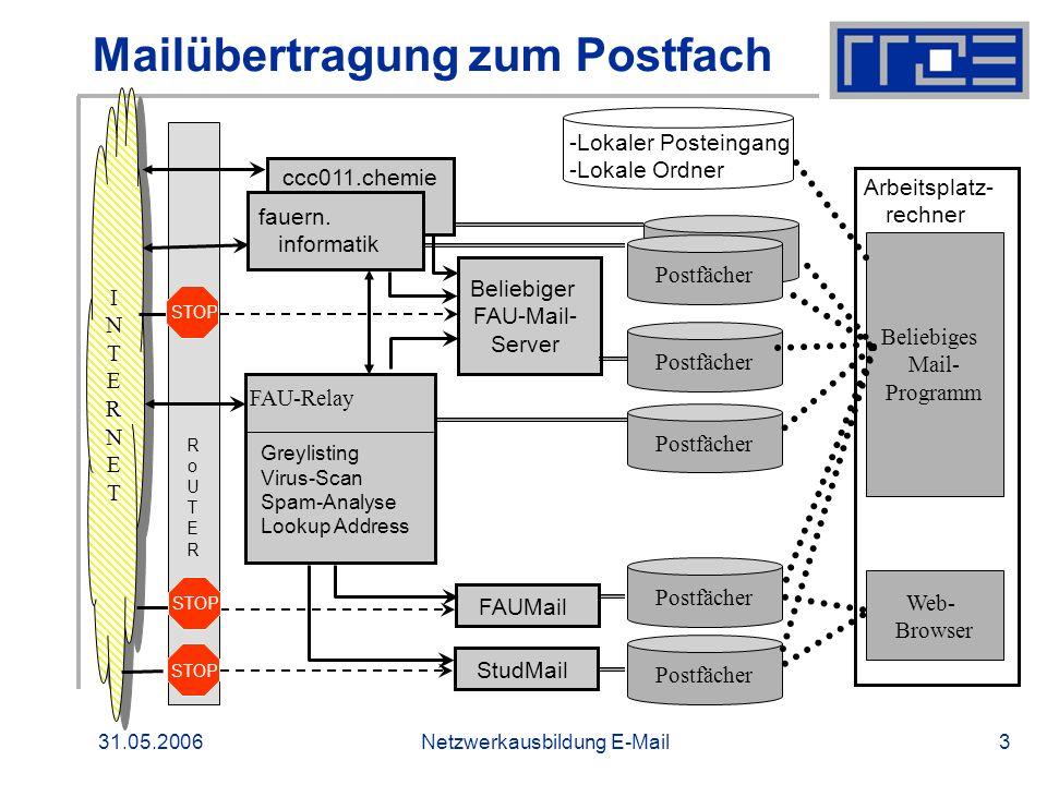Mailübertragung zum Postfach