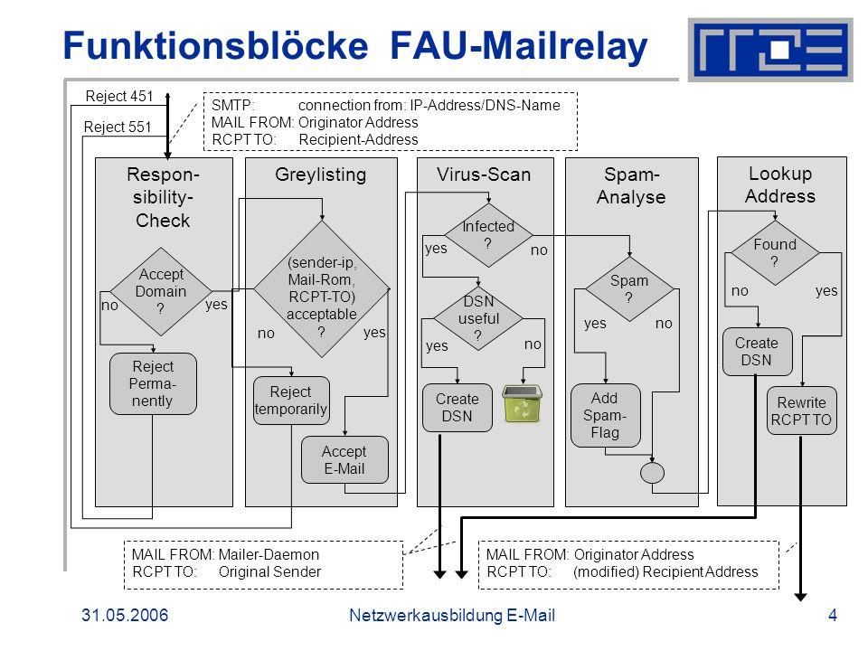 Funktionsblöcke FAU-Mailrelay