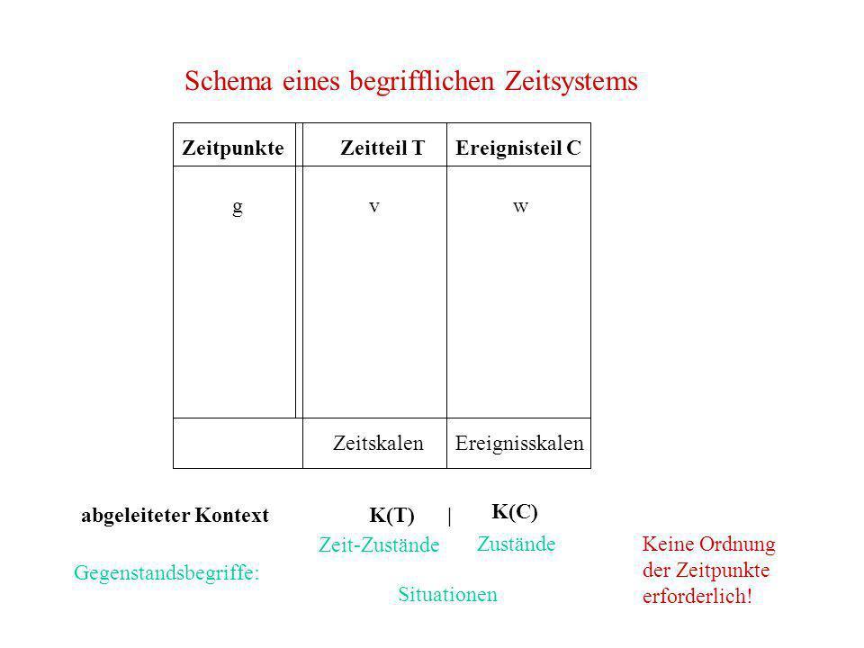 Schema eines begrifflichen Zeitsystems