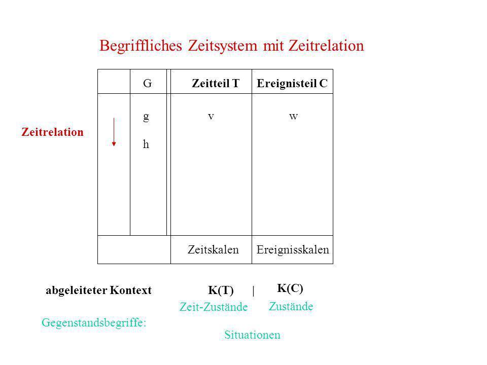 Begriffliches Zeitsystem mit Zeitrelation