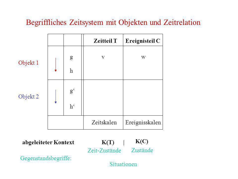 Begriffliches Zeitsystem mit Objekten und Zeitrelation