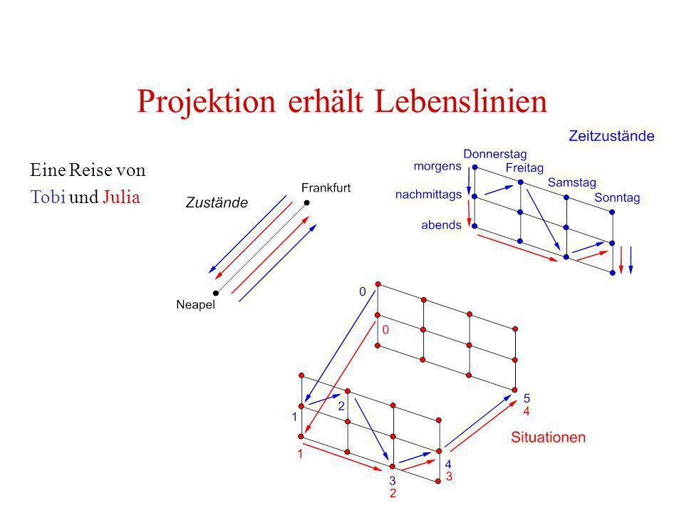 Projektion erhält Lebenslinien