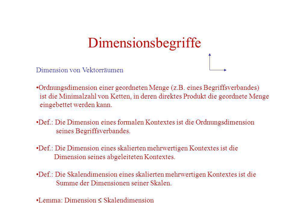 Dimensionsbegriffe Dimension von Vektorräumen