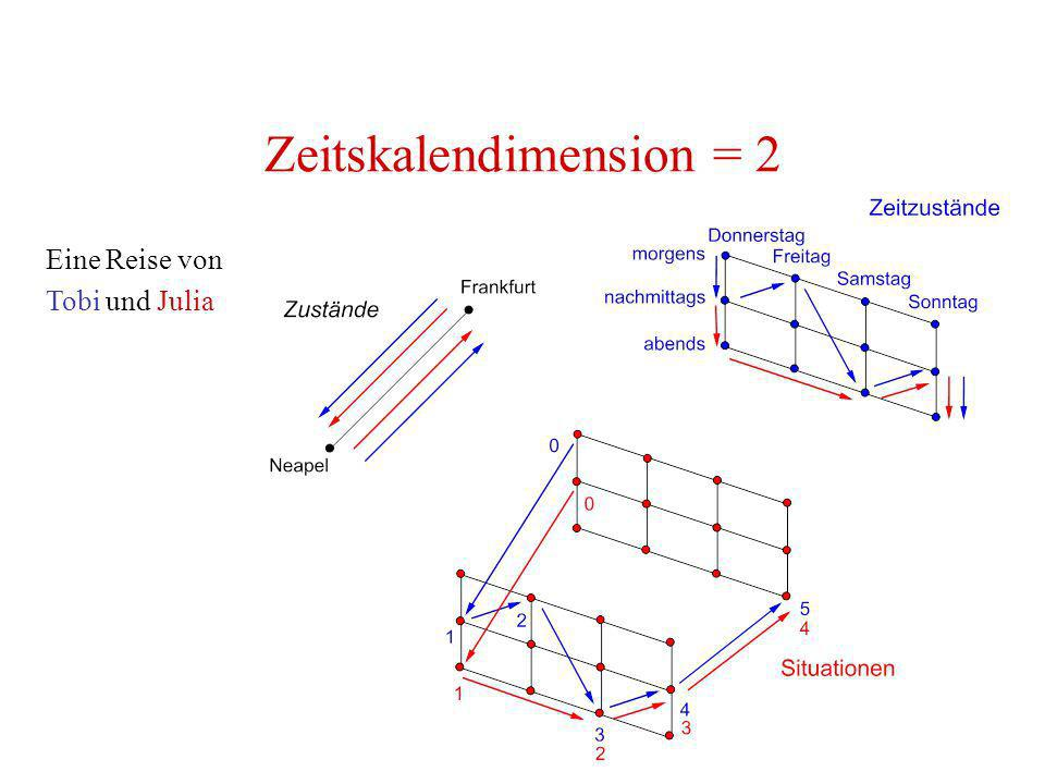 Zeitskalendimension = 2
