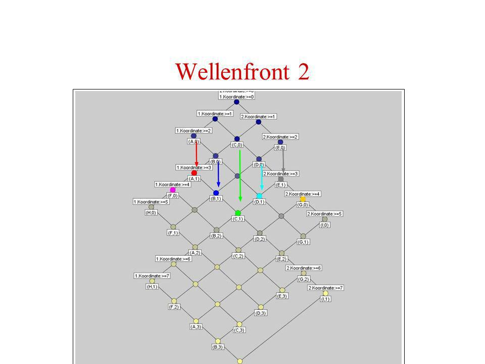 Wellenfront 2