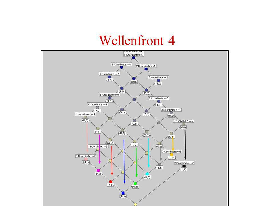Wellenfront 4