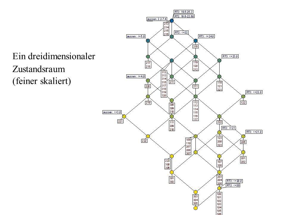Ein dreidimensionaler Zustandsraum (feiner skaliert)