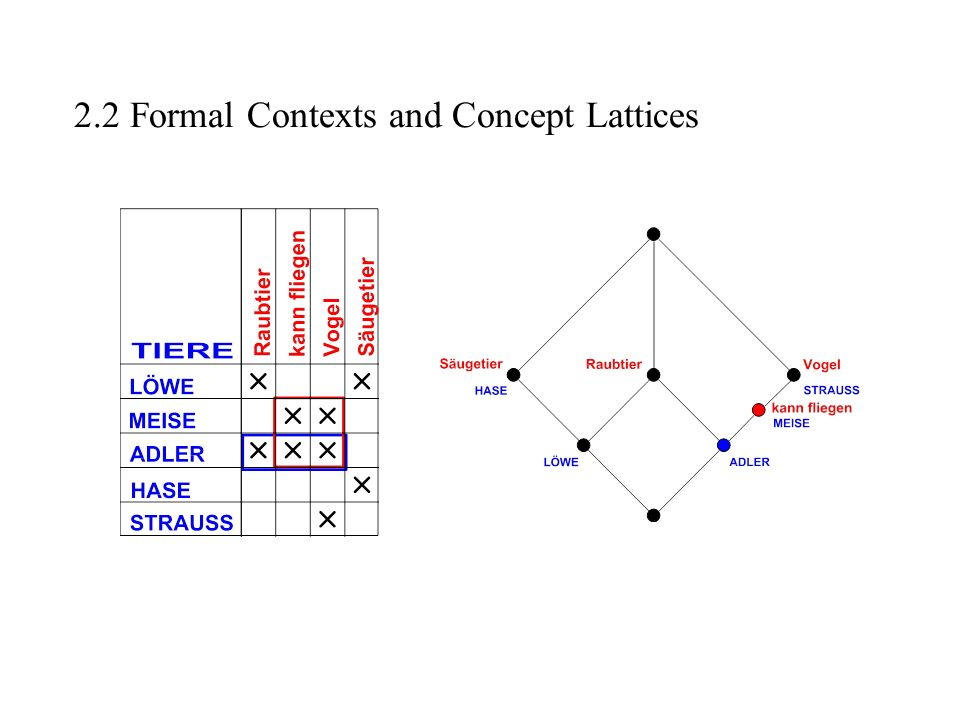 2.2 Formal Contexts and Concept Lattices