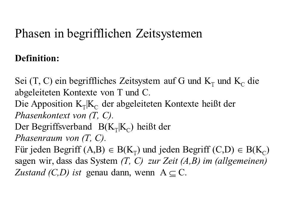 Phasen in begrifflichen Zeitsystemen Definition: Sei (T, C) ein begriffliches Zeitsystem auf G und KT und KC die abgeleiteten Kontexte von T und C.