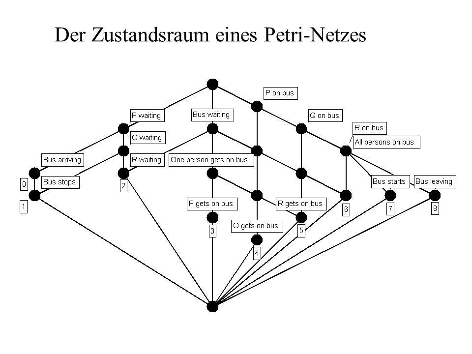Der Zustandsraum eines Petri-Netzes