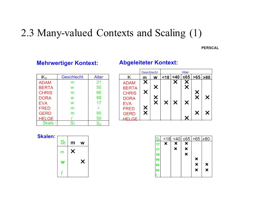 2.3 Many-valued Contexts and Scaling (1)