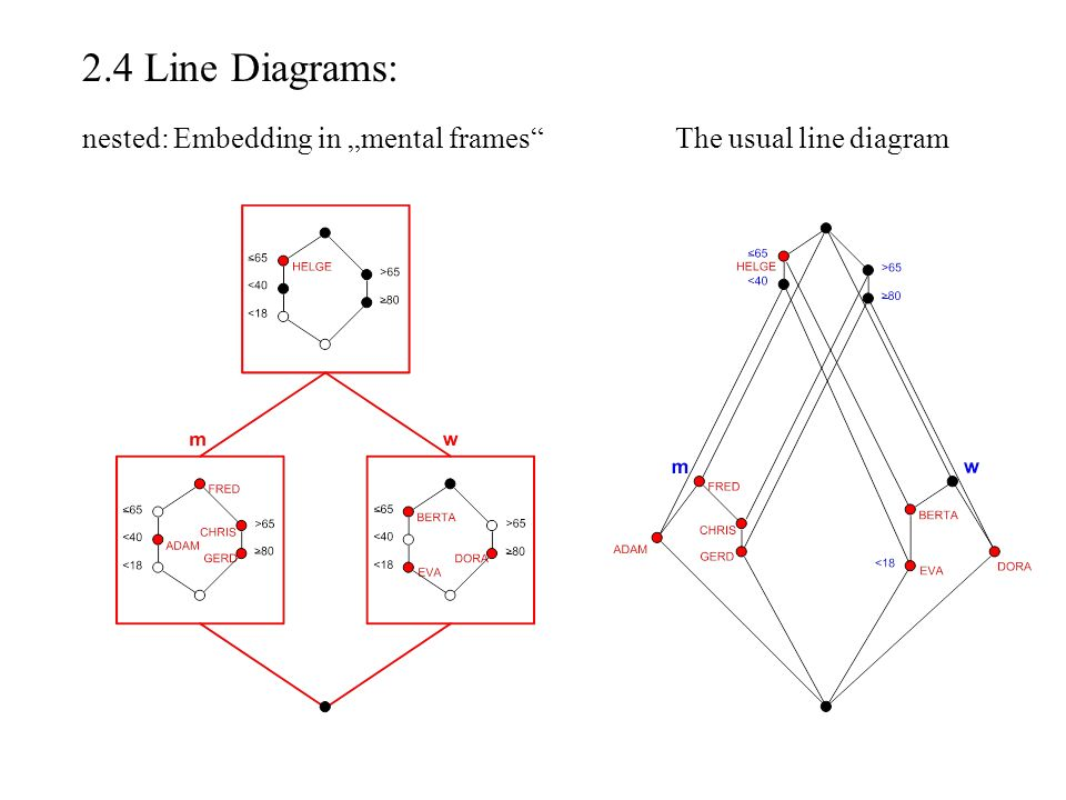"2.4 Line Diagrams: nested: Embedding in ""mental frames The usual line diagram"