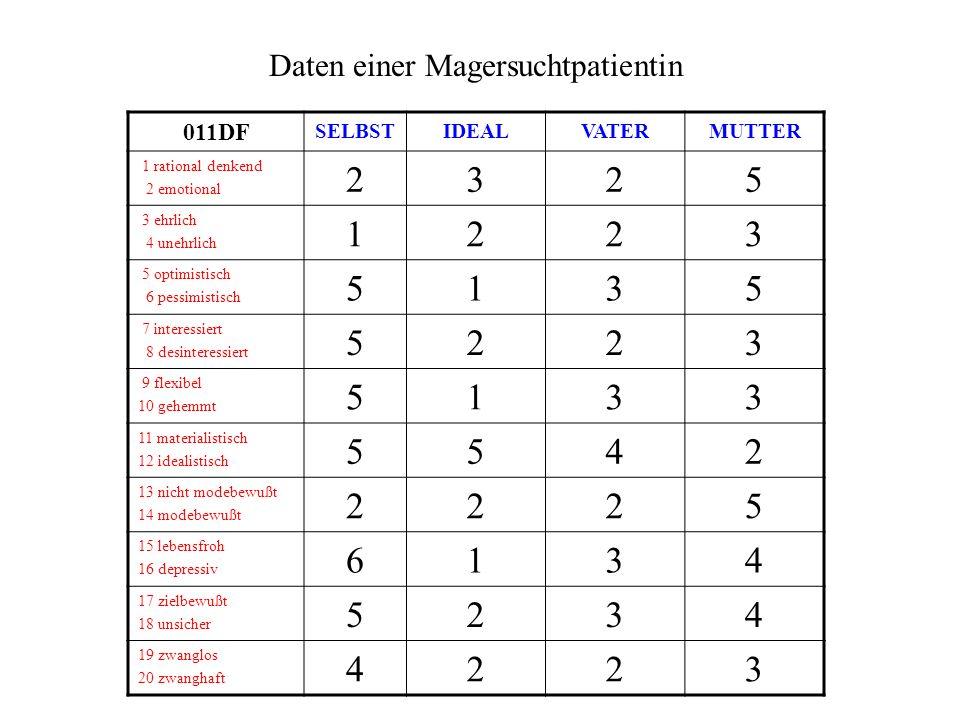 Daten einer Magersuchtpatientin