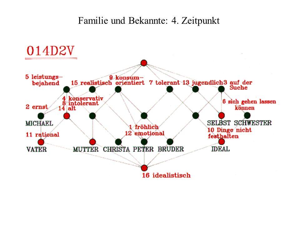 Familie und Bekannte: 4. Zeitpunkt