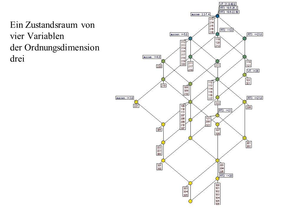Ein Zustandsraum von vier Variablen der Ordnungsdimension drei