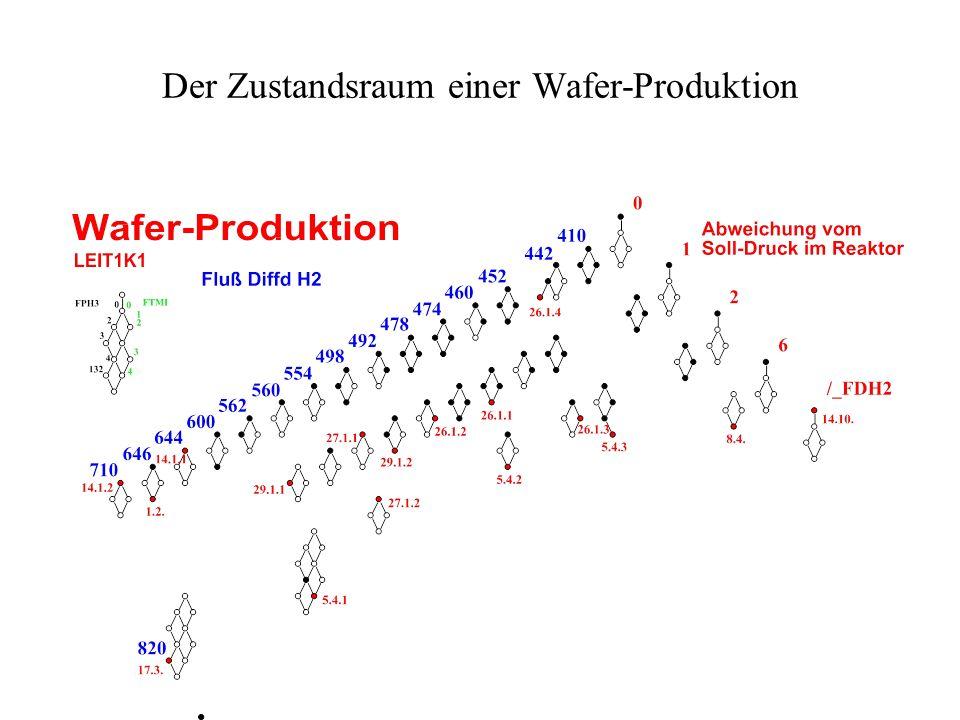 Der Zustandsraum einer Wafer-Produktion
