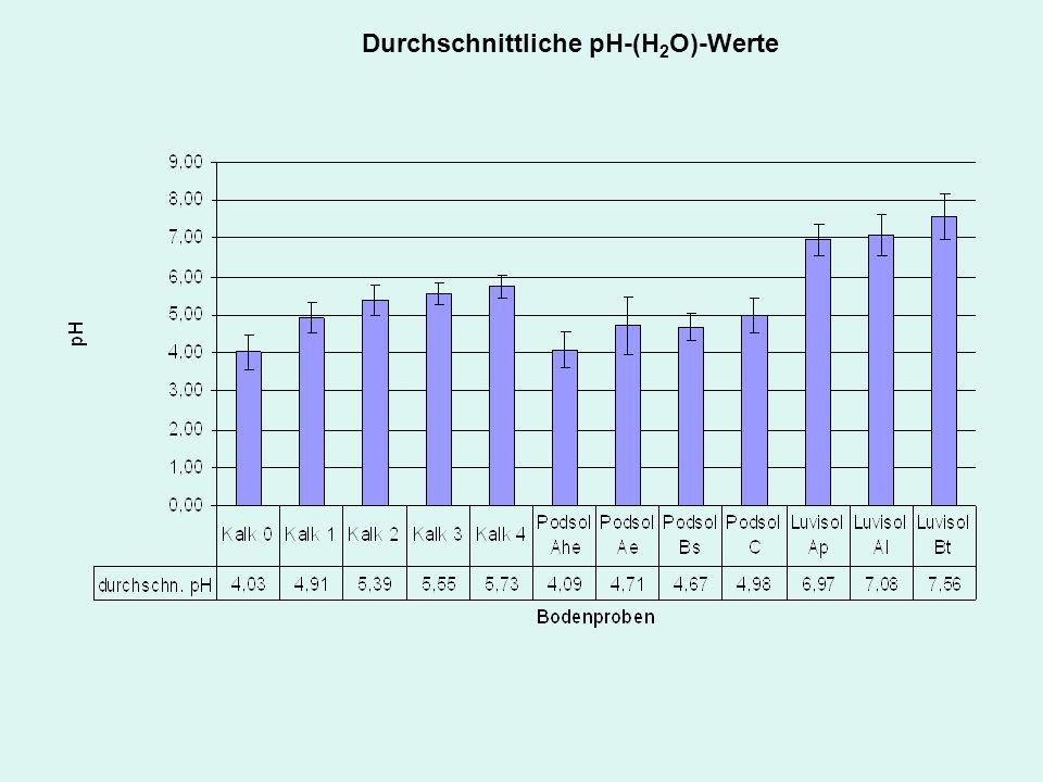 Durchschnittliche pH-(H2O)-Werte