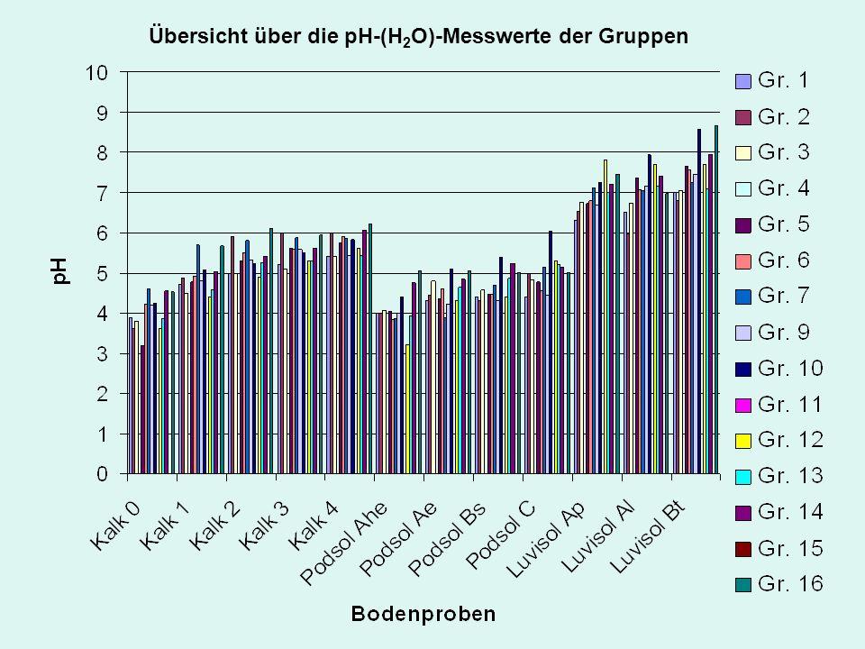 Übersicht über die pH-(H2O)-Messwerte der Gruppen
