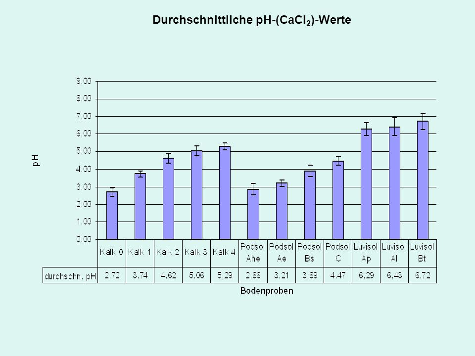 Durchschnittliche pH-(CaCl2)-Werte