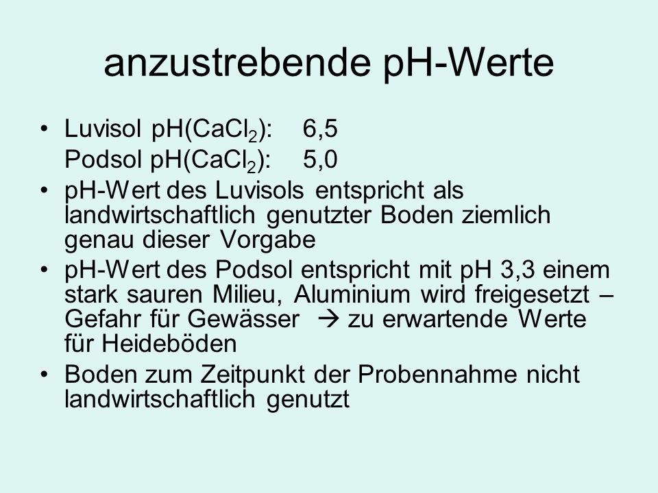 anzustrebende pH-Werte