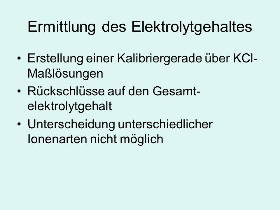 Ermittlung des Elektrolytgehaltes