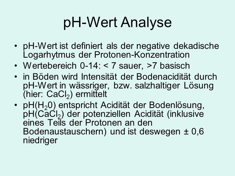 pH-Wert Analyse pH-Wert ist definiert als der negative dekadische Logarhytmus der Protonen-Konzentration.