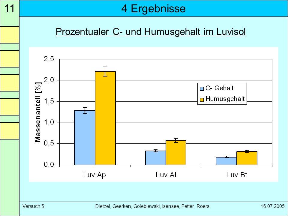 Prozentualer C- und Humusgehalt im Luvisol