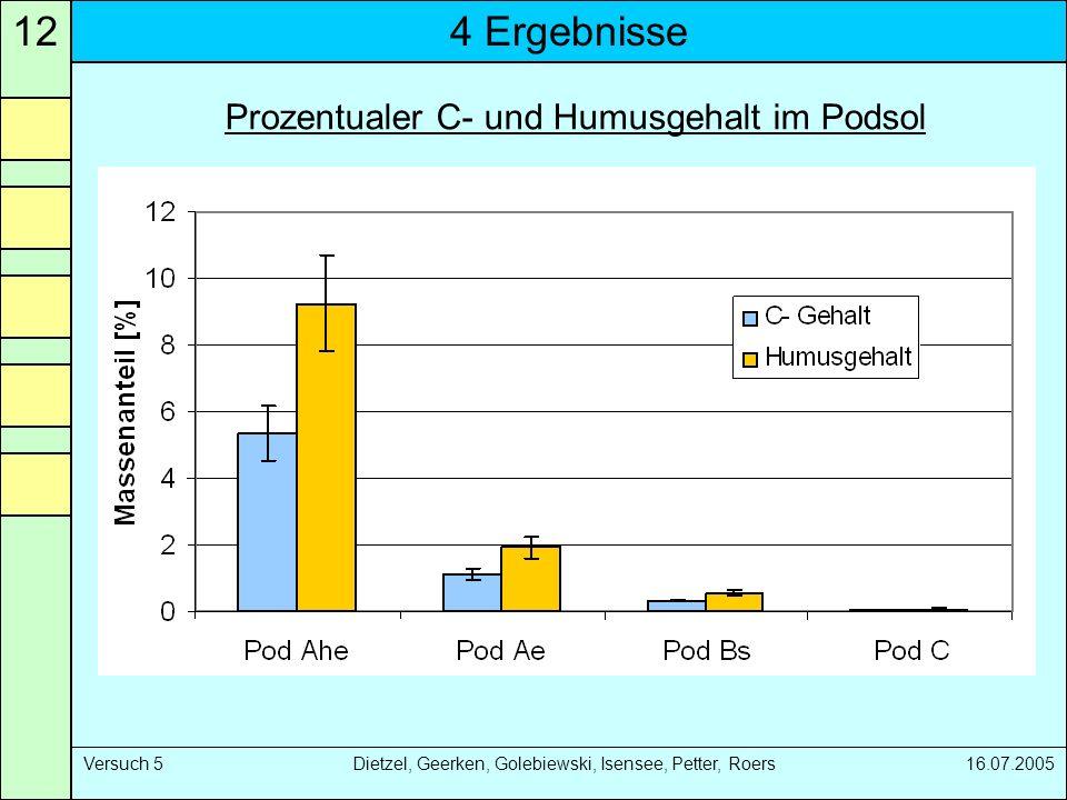 Prozentualer C- und Humusgehalt im Podsol