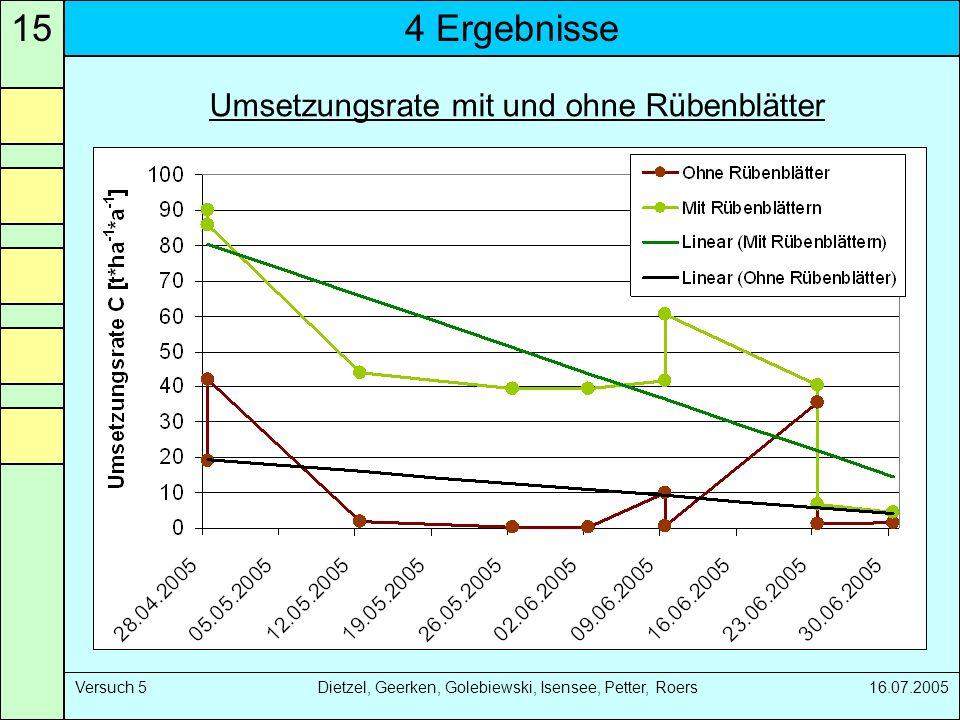Umsetzungsrate mit und ohne Rübenblätter