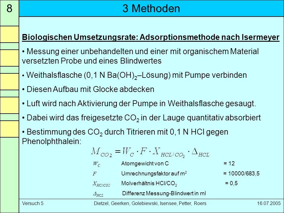 8 3 Methoden. Biologischen Umsetzungsrate: Adsorptionsmethode nach Isermeyer.
