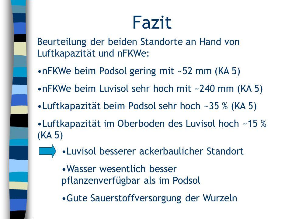 Fazit Beurteilung der beiden Standorte an Hand von Luftkapazität und nFKWe: nFKWe beim Podsol gering mit ~52 mm (KA 5)
