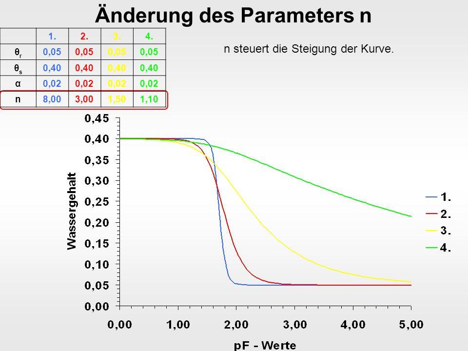 Änderung des Parameters n