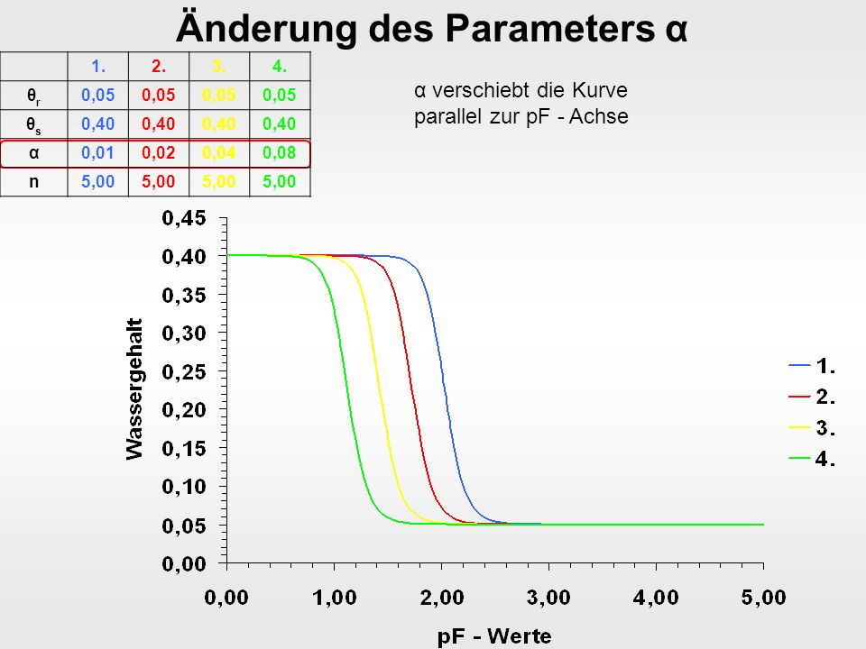 Änderung des Parameters α