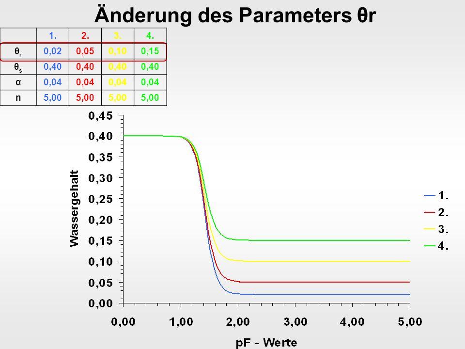 Änderung des Parameters θr