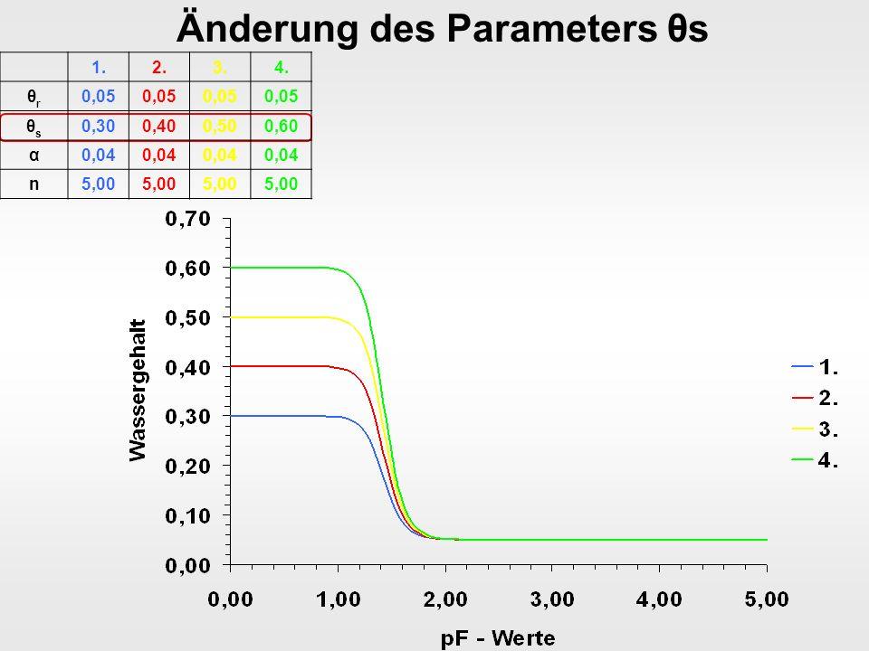 Änderung des Parameters θs