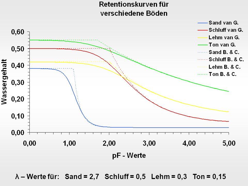 λ – Werte für: Sand = 2,7 Schluff = 0,5 Lehm = 0,3 Ton = 0,15
