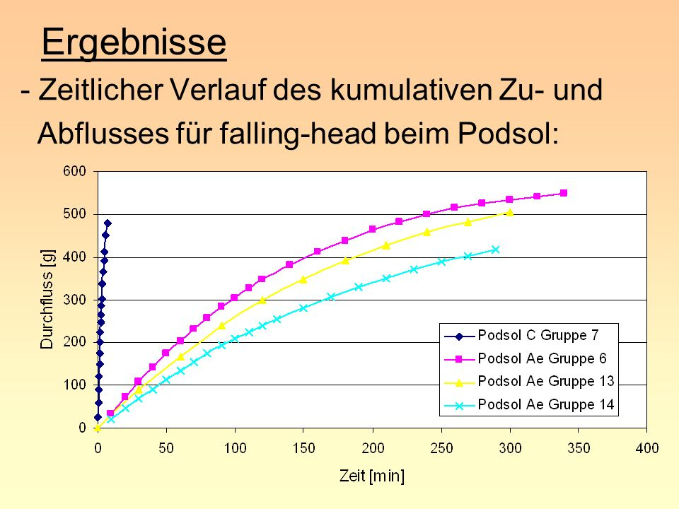 Ergebnisse - Zeitlicher Verlauf des kumulativen Zu- und
