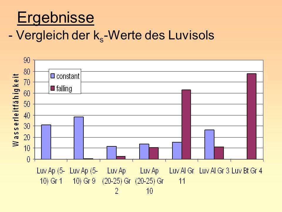 Ergebnisse - Vergleich der ks-Werte des Luvisols