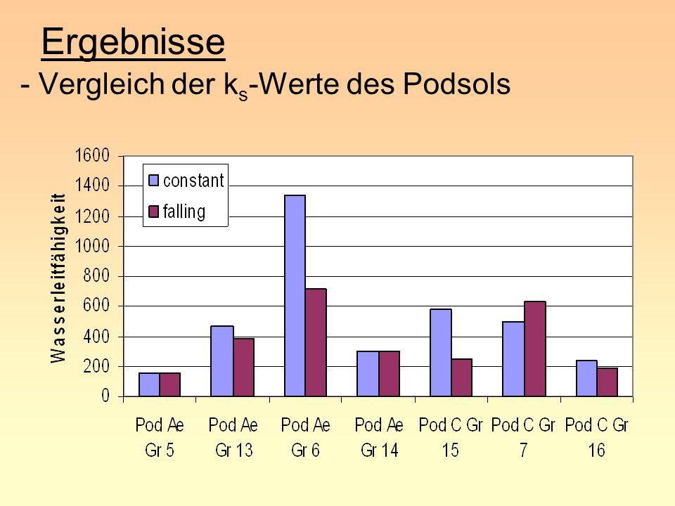 Ergebnisse - Vergleich der ks-Werte des Podsols