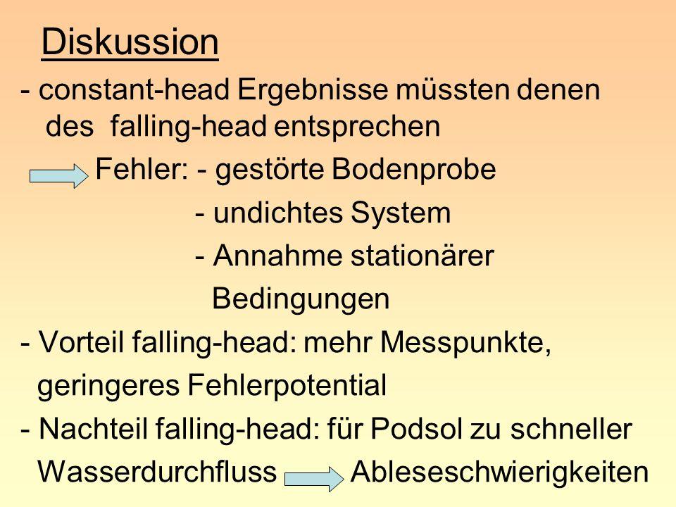 Diskussion - constant-head Ergebnisse müssten denen des falling-head entsprechen. Fehler: - gestörte Bodenprobe.