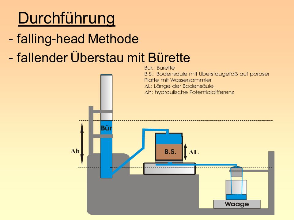 Durchführung - falling-head Methode - fallender Überstau mit Bürette