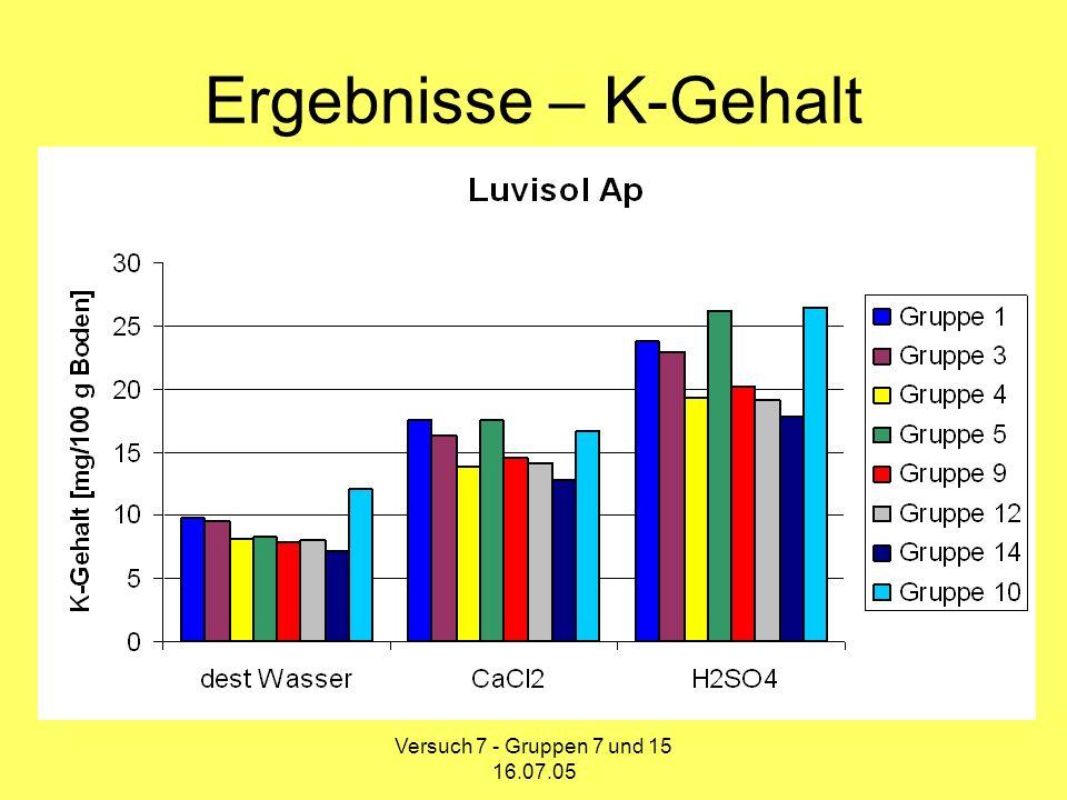 Ergebnisse – K-Gehalt Versuch 7 - Gruppen 7 und 15 16.07.05