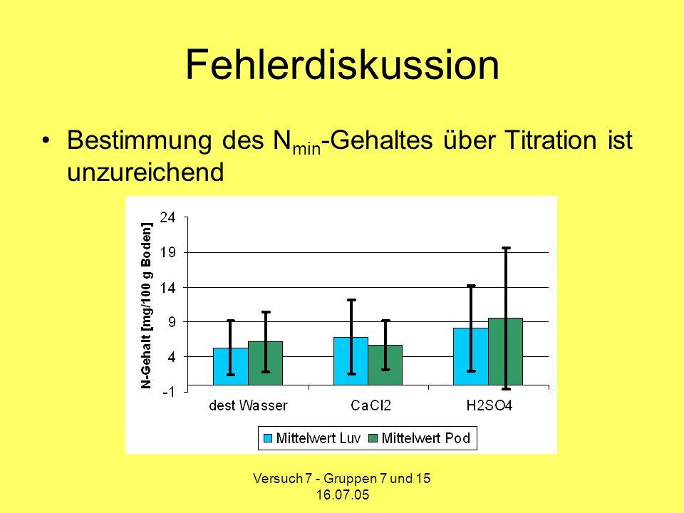 Fehlerdiskussion Bestimmung des Nmin-Gehaltes über Titration ist unzureichend.